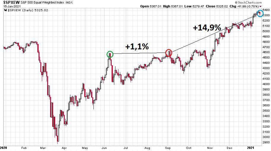 Az egyenlő súlyozású S&P 500 index 2020. január 2. és 2021. január 15. között