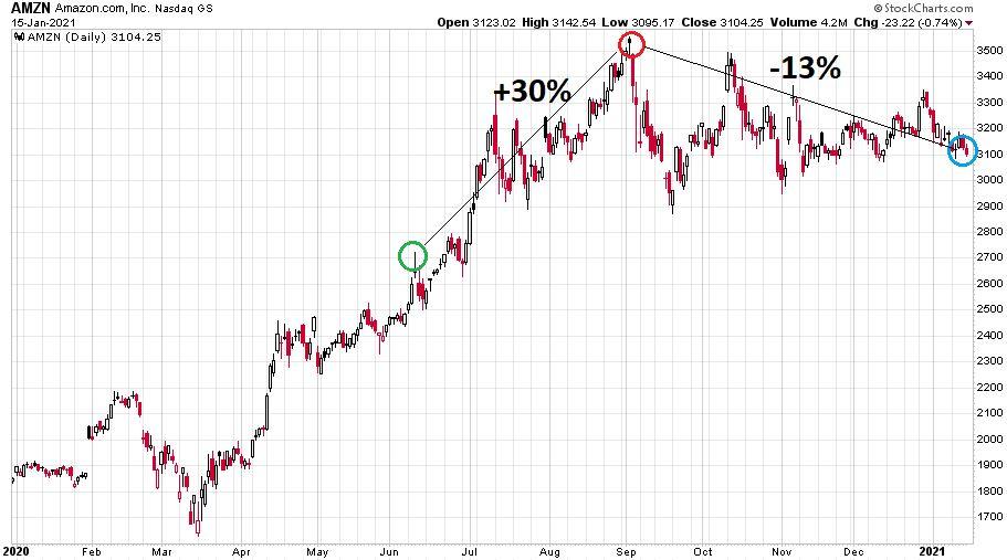 Az Amazon részvények árfolyamában szeptember óta kisebb visszaesés tapasztalható