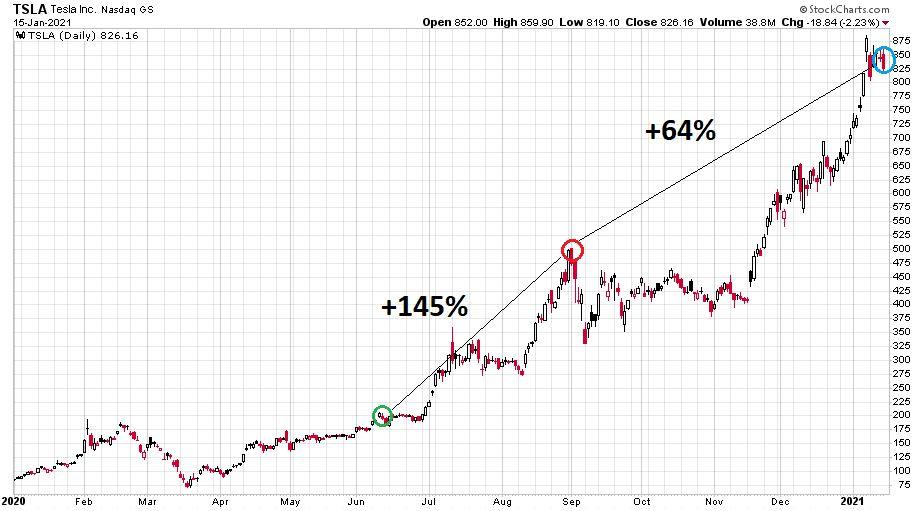 A Tesla részvények árfolyama 2020 eleje óta óriási emelkedésen van túl.