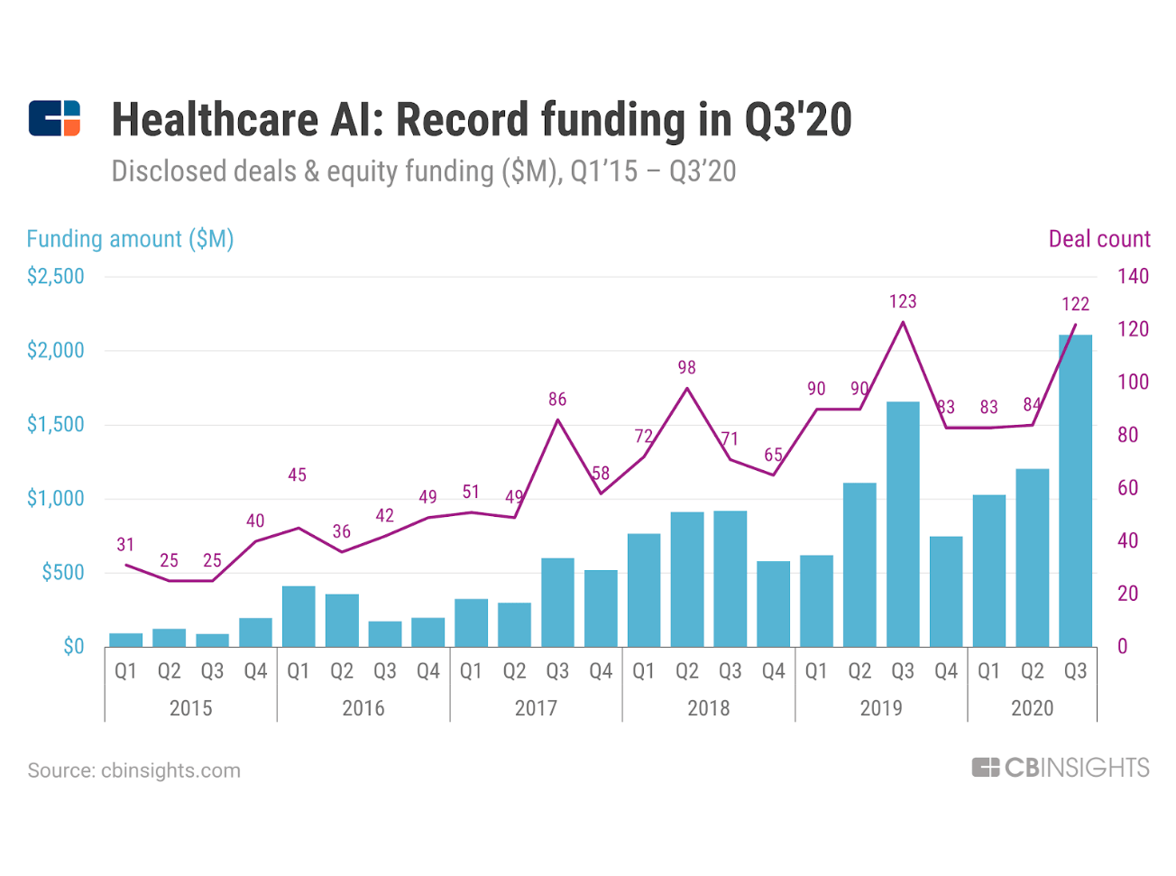 Az MI-megoldások fejlesztésre fordított az elmúlt időszakban az egészségügy területén jelentősen növekedett.