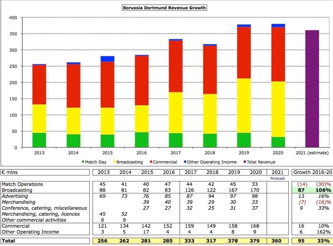 A Dortmund labdarúgócsapatának pénzügyi eredményeit mutató ábra.