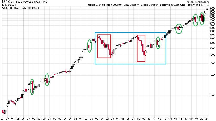 Az S&P 500 index 1982 és 2021 közötti időszakát bemutató ábra negyedéves gyertyákkal illusztrálva
