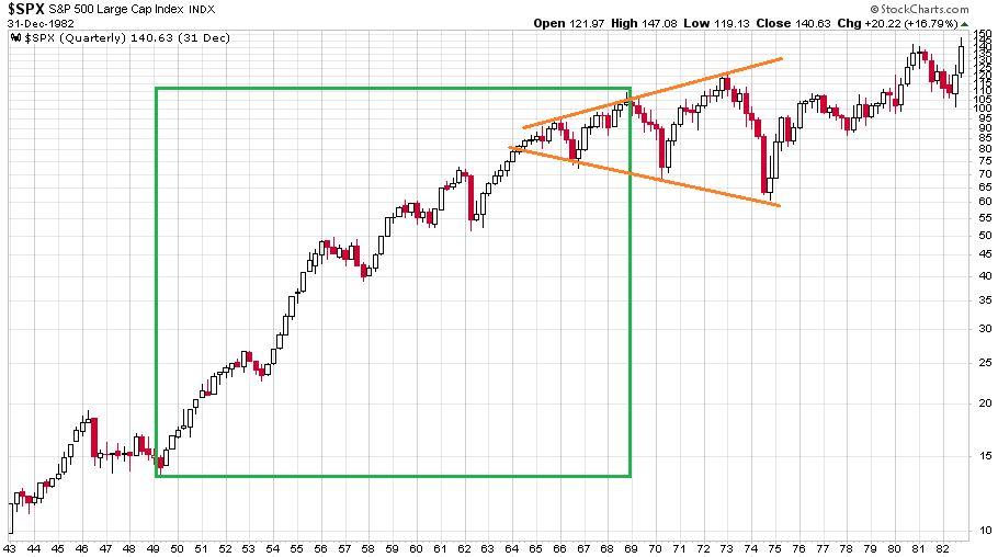 Az S&P 500 index 1943 és 1982 között között negyedéves gyertyákkal illusztrálva