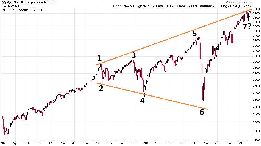 Az S&P 500 index 2016 és 2021 közötti alakulását ábrázoló diagramm.