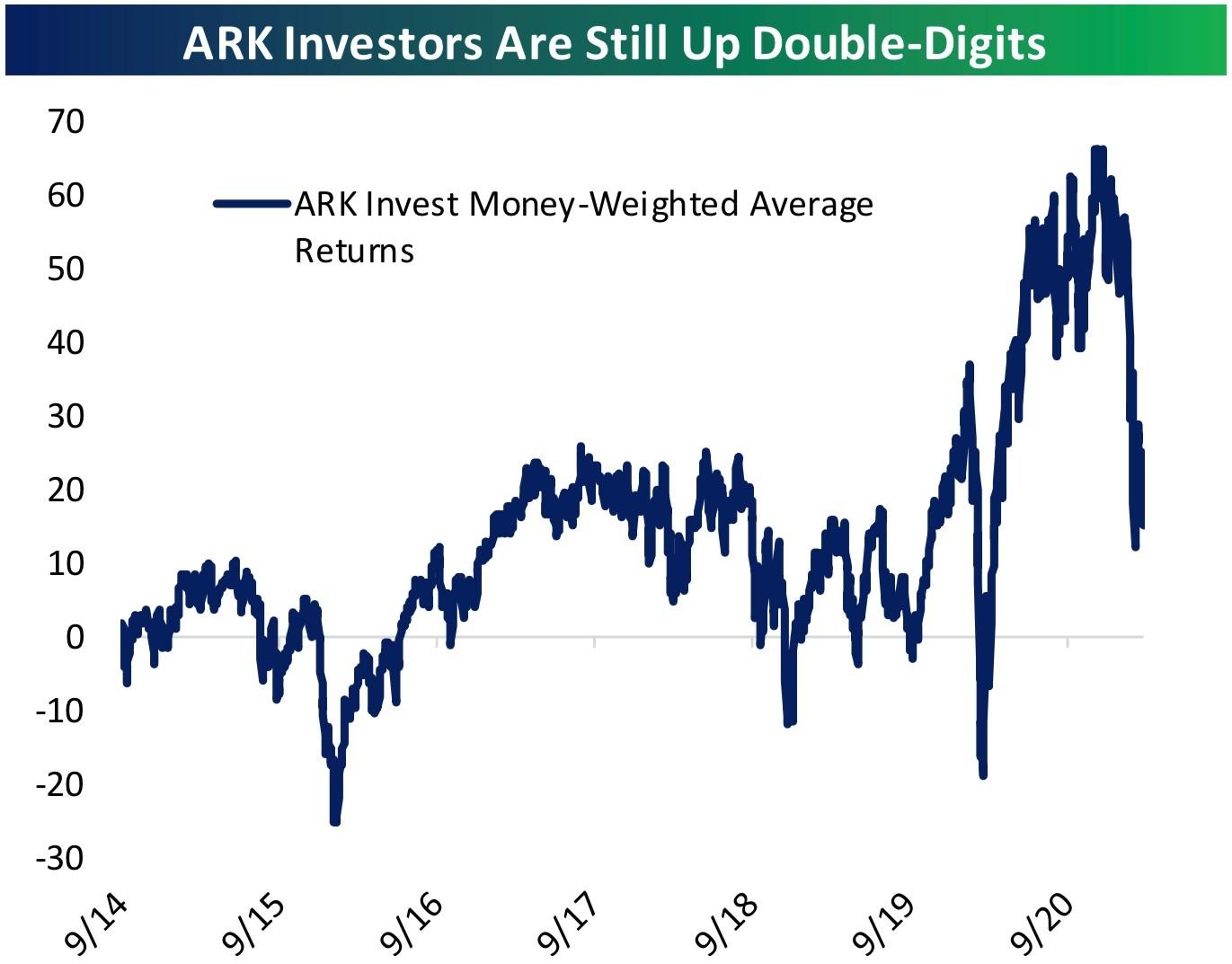 Az ARK részvények teljesítménye az indulása óta.