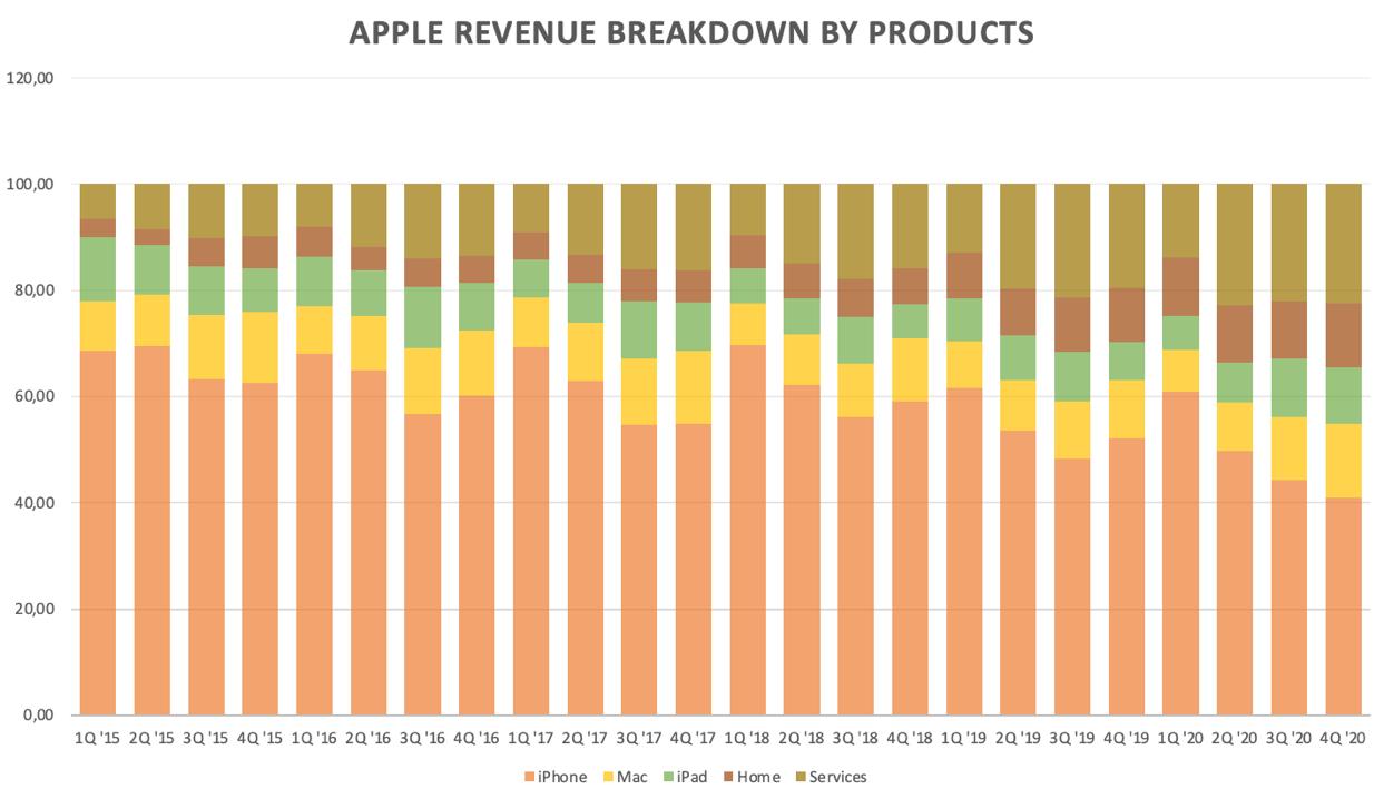 Az Apple árbevételének elosztása negyedévekre bontva az elmúlt 5-6 évben, ahol láthatóan az iPhone értékesítés adja a legnagyobb szeletet.