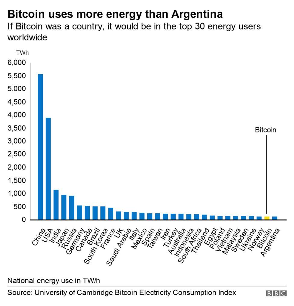 bitcoin bányászati becslés)