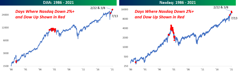 Napok, amikor a Dow Jones úgy emelkedett, hogy közben a Nasdaq több, mint 2 százalékot esett