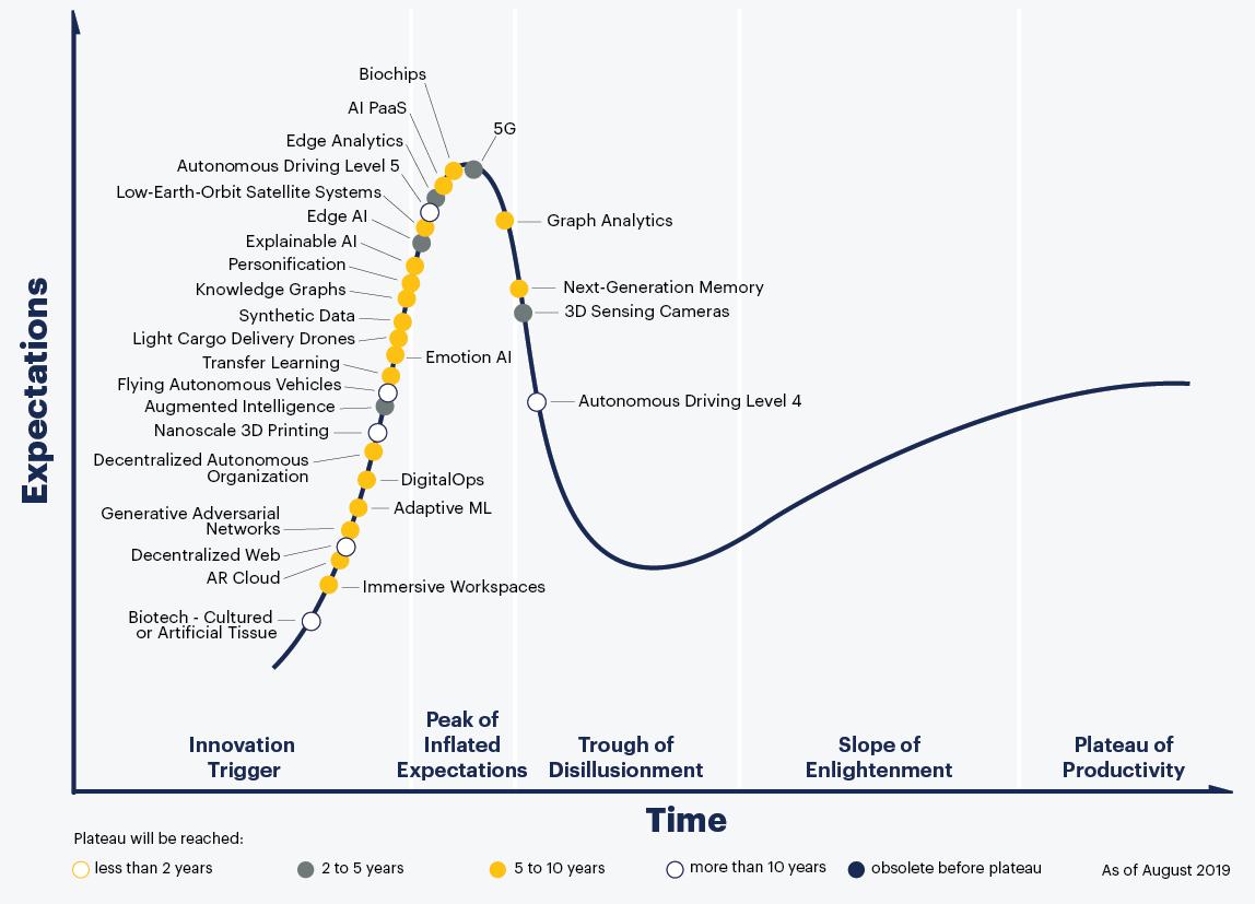 A Gartner görbéjének ábrázolása a 2019-es állapotot mutatva.