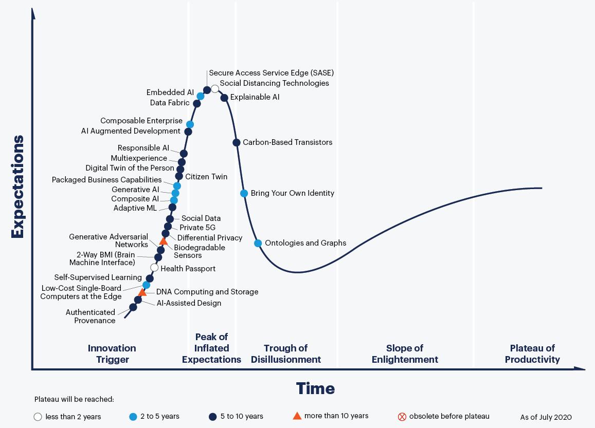 A Gartner görbéjének 2020-as állapotát illusztráló ábra