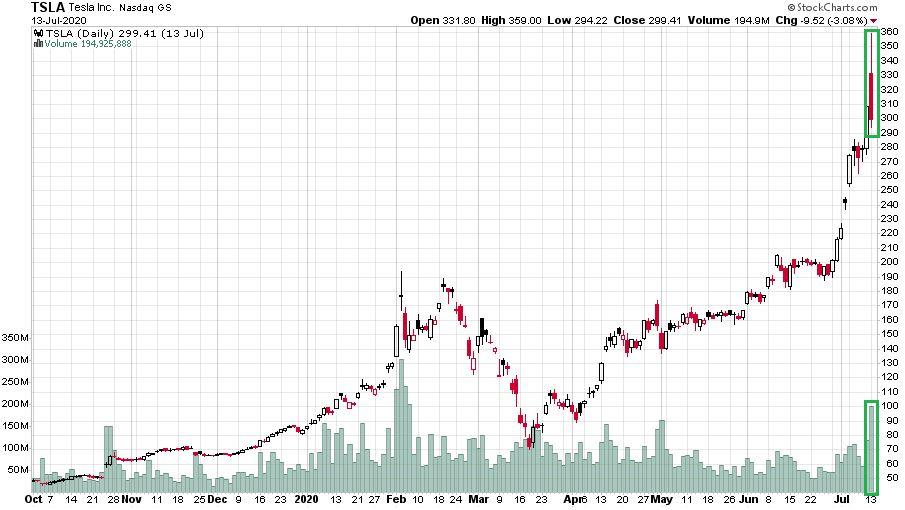 A Tesla részvények árfolyama az ominózus 2020 júliusi időszakban