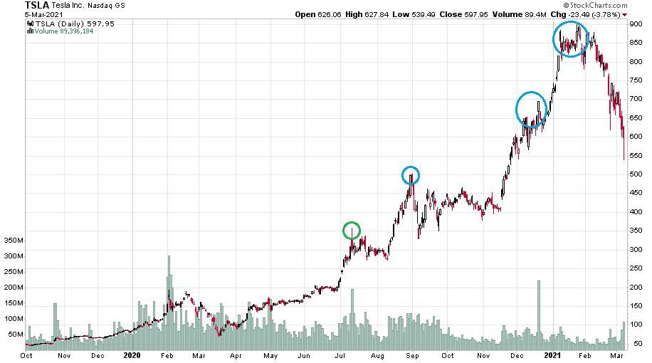 A Tesla-részvények árfolyamát ábrázoló diagramm napi gyertyákkal 2019 októbere óta.