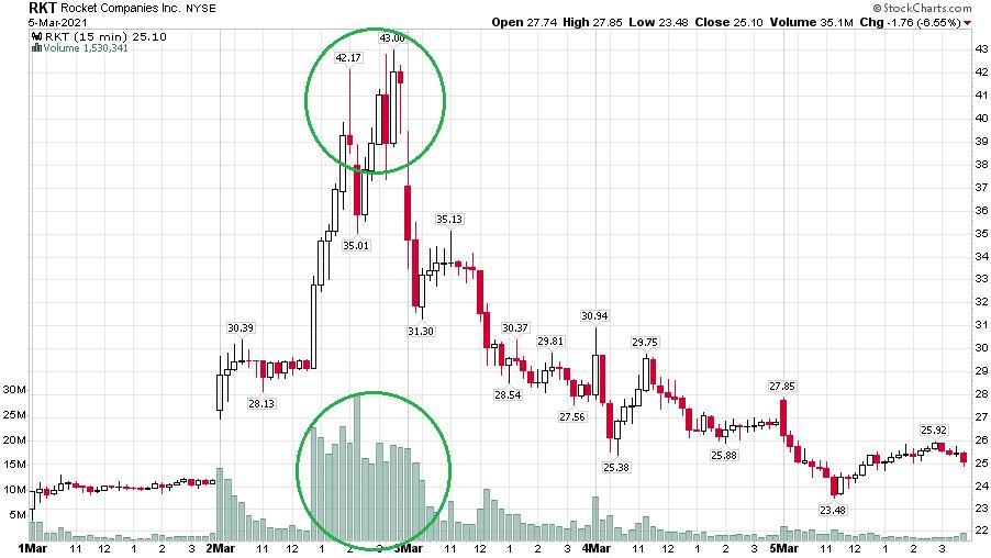 A Rocket Companies részvényárfolyama 15 perces gyertyákkal megjelenítve, ahol láthatóan egy nagyon rövid intenzív forgalom nagyon felvitte az árat.
