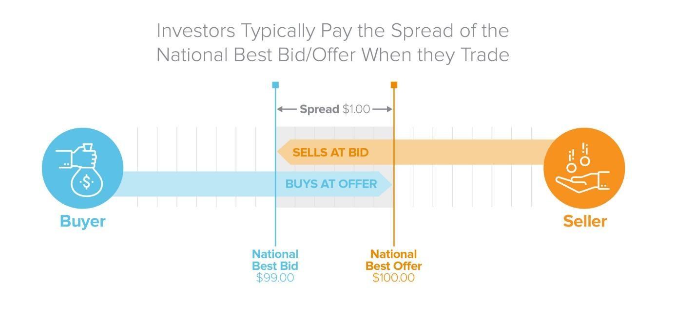 Az eladó és a vevő közötti kereskedést mutató ábra egy tipikus brókercég esetén.
