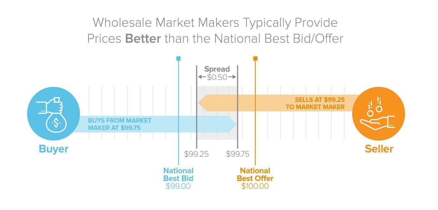 Az eladó és a vevő közötti kereskedést mutató ábra egy tipikus nagykereskedő cég esetén.