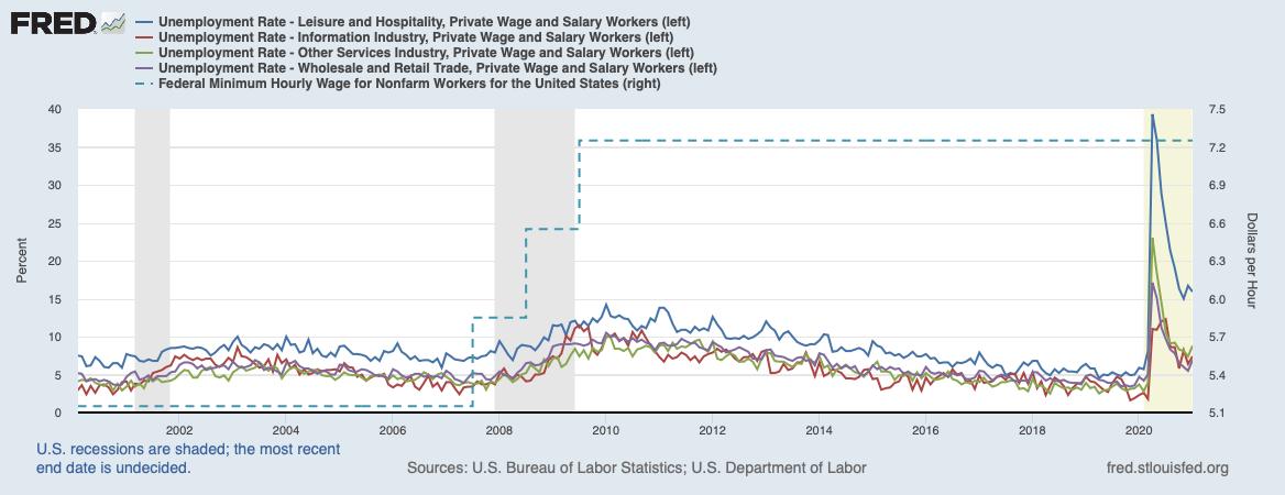 A legutolsó minimálbér-emelés hatásai a különböző szektorokra vetÍtve