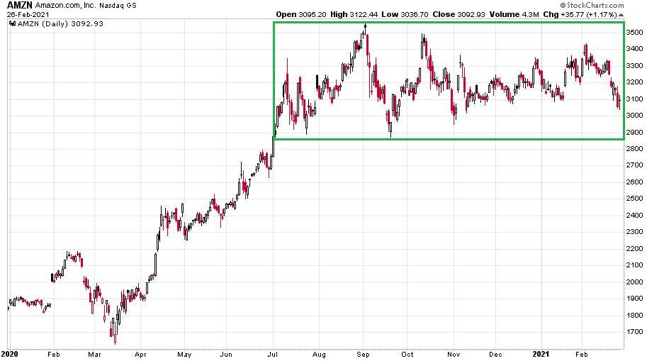 Az Amazon részvények napi gyertyás grafikonja jól mutatja az árfolyam stagnálását.