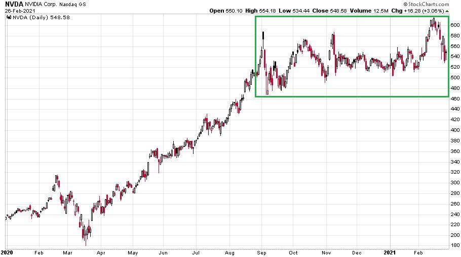 Az nVidia napi gyertyás ábrája azt mutatja hogy a részvény sok társával együtt stagnál, nem mozdul szinte semennyit sem.
