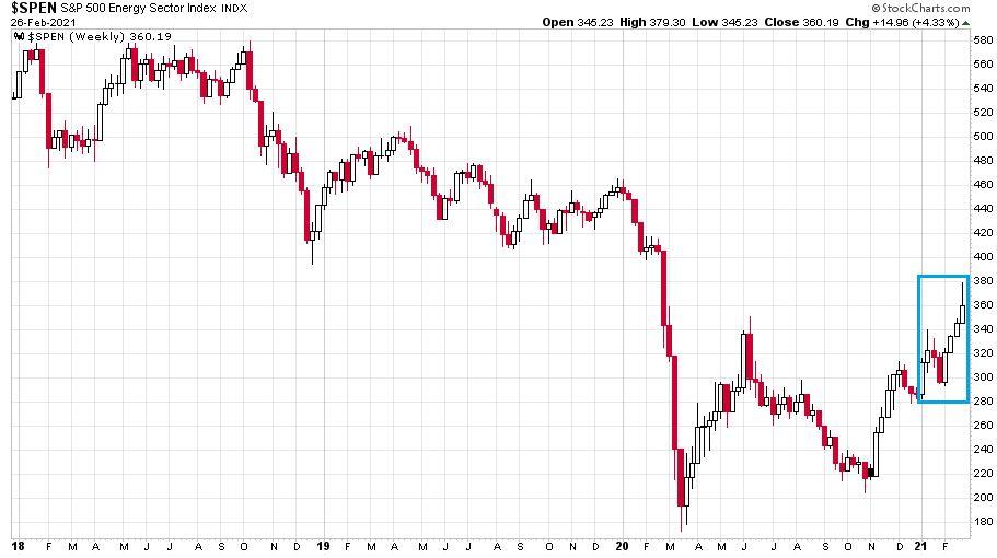 Az S&P 500 energiaindex utóbbi 3 éves változásán jól látható, hogy a hullámvölgy után most felszálló ágban van a szektor