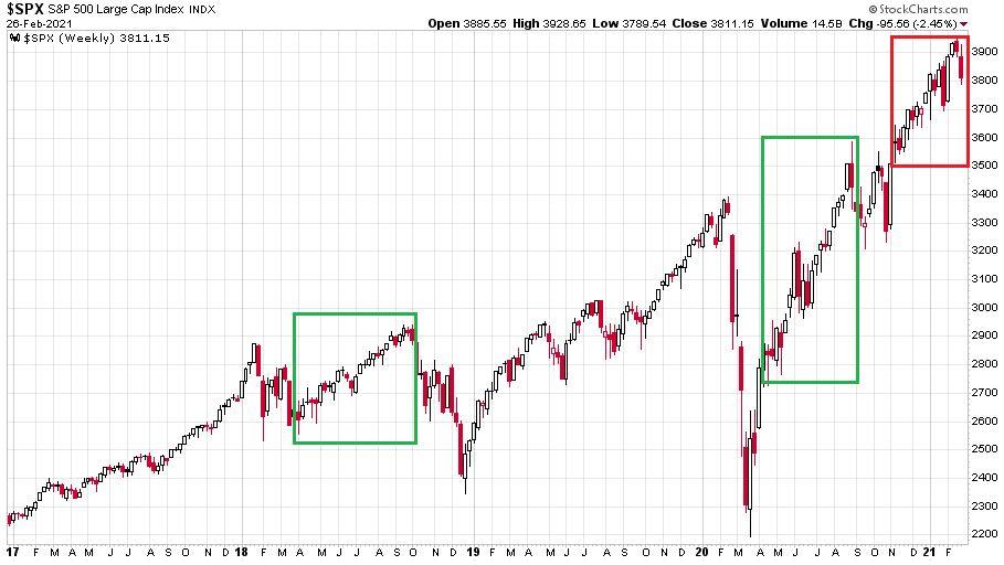 Az S&P 500 index utóbbi négy éves emelkedését mutató ábra heti gyertyákkal ábrázolva.