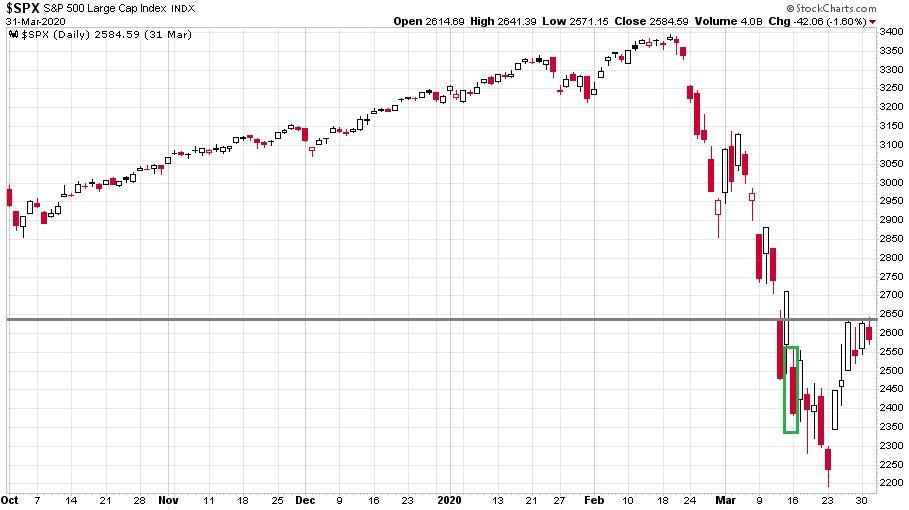 Az S&P 500 index napi gyertyákkal ábrázolva a 2019 októbere és 2020 áprilisa közötti időszakot