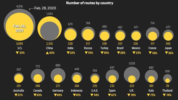 A repülési útvonalak számának csökkenése országonként a vizsgált időpontokban.