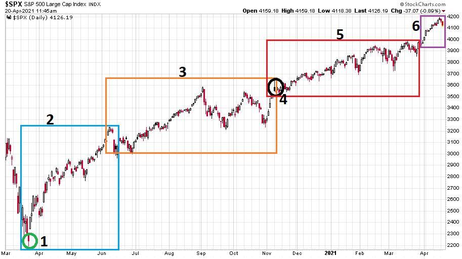 Az S&P 500 index a 2020. március 2. és 2021. április 20. közötti időszakban.