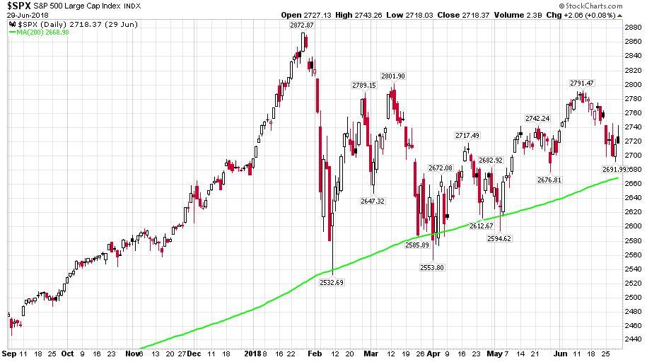 Az S&P 500 index 2017. szeptember 1. és 2018. június 30. közötti időszakban
