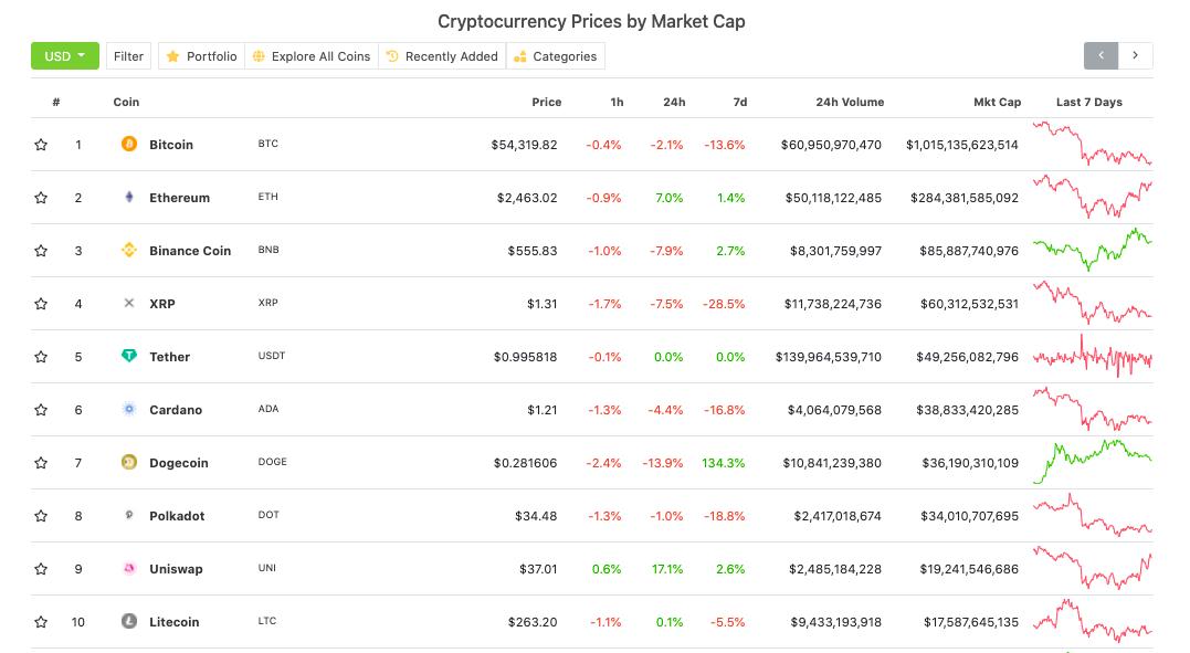 Jól látható, hogy a a Dogecoin már a 7 legnagyobb piaci kapitalizáció kriptovaluta között szerepel.