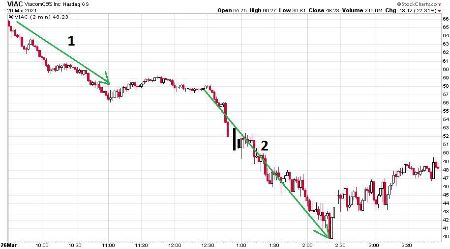 A ViacomCBS részvény március 26-i nagy esésének kétperces gyertyás ábrázolása