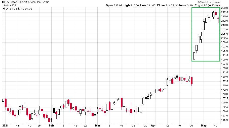 A UPS részvények árfolyama a 2021-es évben egyenlőre szépen emelkednek, májusban pedig kimagaslóan szerepelnek.