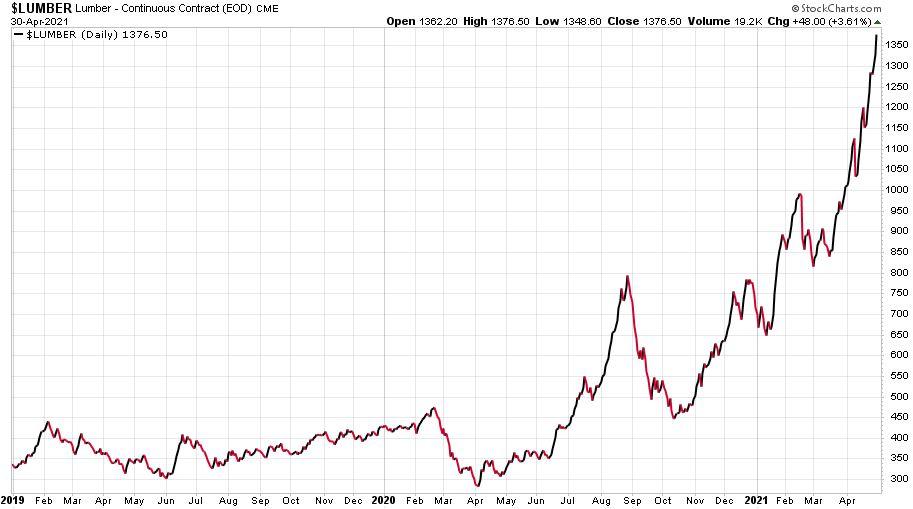 Az amerikai fapiac fűrészáru árának változása az utóbbi években