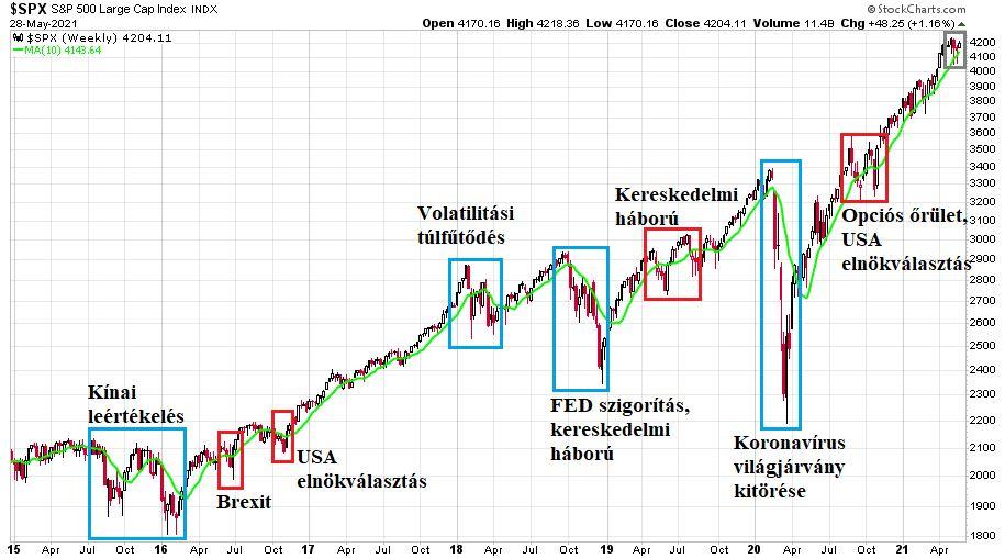 2015. január 1. és 2021. május 28. között az S&P 500 index heti gyertyákkal ábrázolt változása különböző események tekintetében