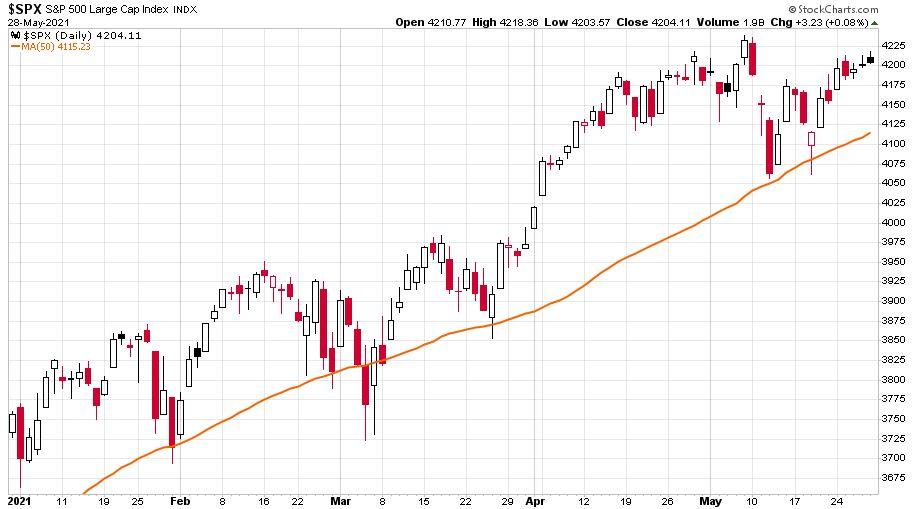 Az S&P 500 index a saját 50 napos mozgóátlag tükrében ábrázolva 2021-ben