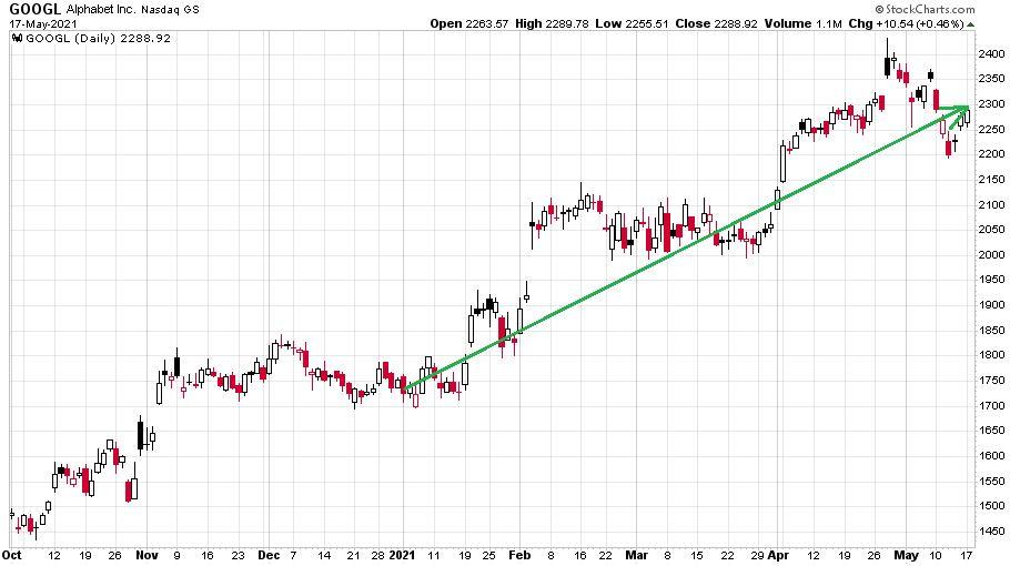 A Google részvények szárnyalása a hirdetési piaci pozíciójának köszönhetően szárnyal