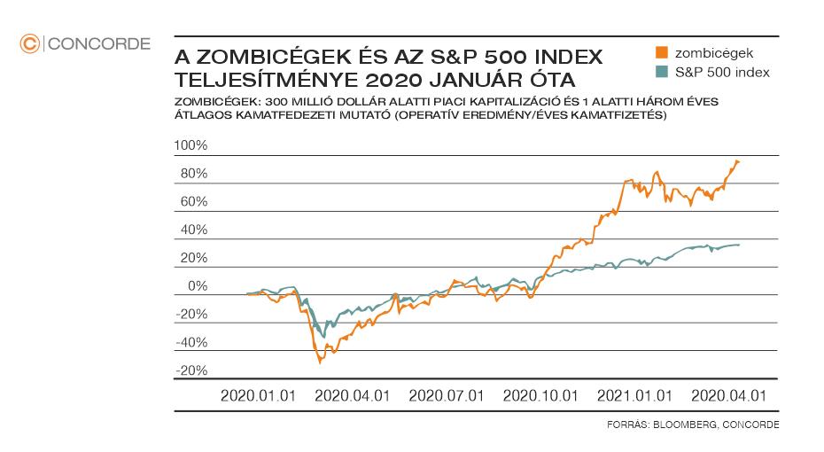 A zombicégek és az S&P500 index teljesítménye 2020 januárja óta