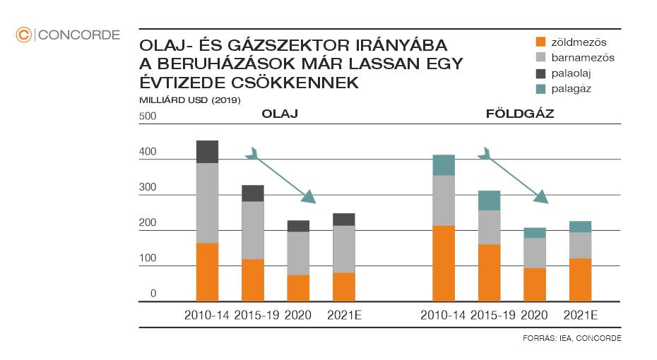 Az olaj- és gázszektor beruházások csökkenését illusztráló ábra az utóbbi tíz év függvényében
