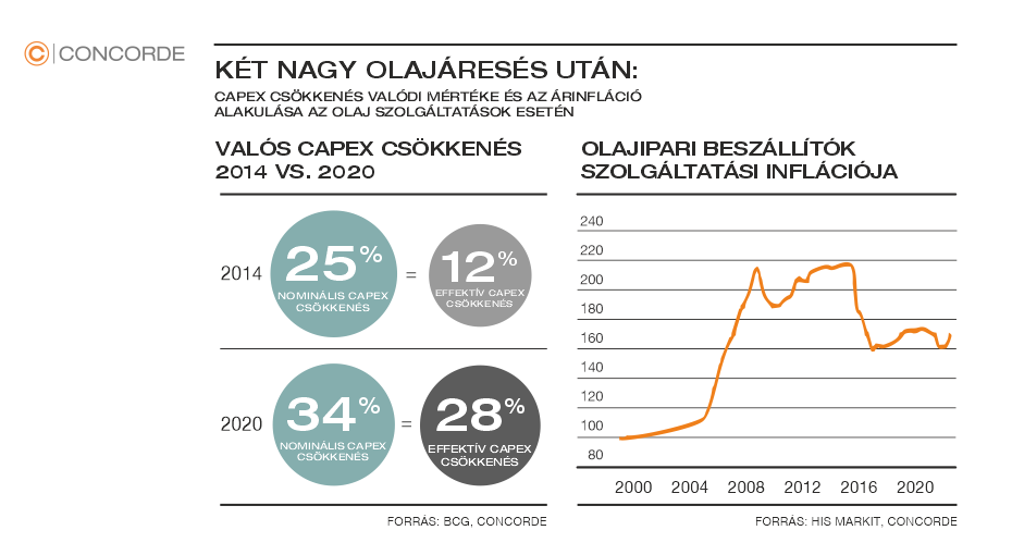 Az olajipari szolgáltatók szolgáltatási inflációját és a valós CAPEX csökkenését mutató ábra.