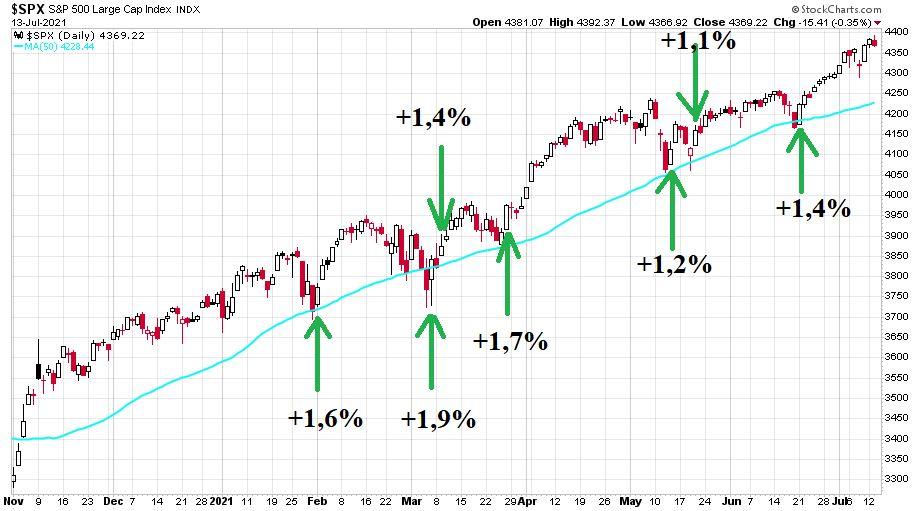 Az amerikai tőzsde indexe az S&P 500 index töretlen emelkedést mutat az első félévben.