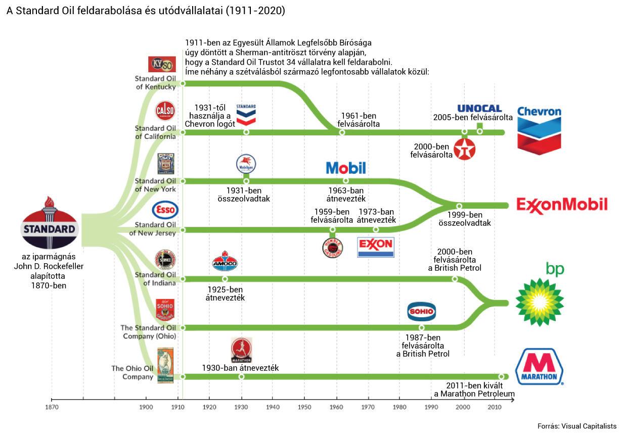 4 nagy cég őrzi a Standard Oil egykori eszközeit: az Exxon Mobil, a Chevron, a BP és a Marathon