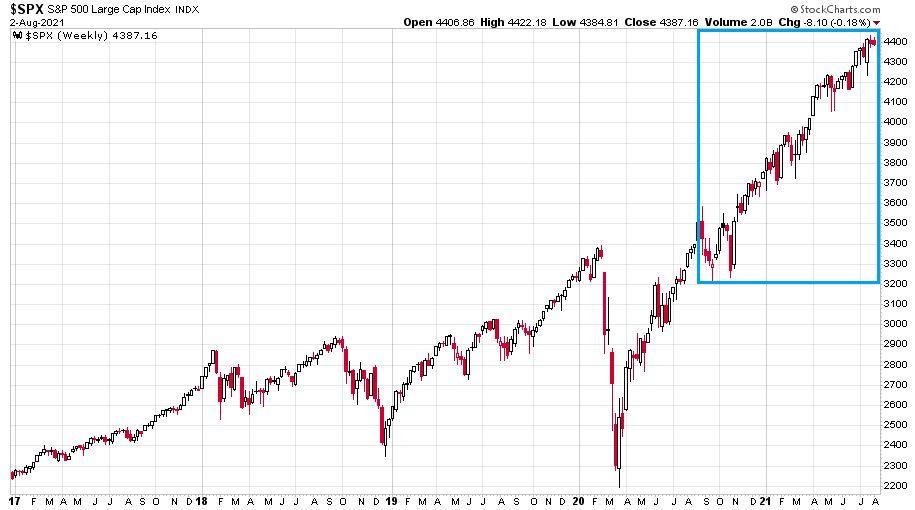 Az S&P 500 index chartja 2017 kezdete és 2021. augusztus 2. között