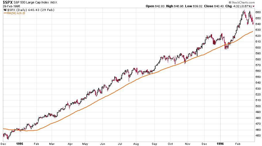 Az S&P 500 látható napi gyertyái 1994. december 1. és 1996. február 29. között