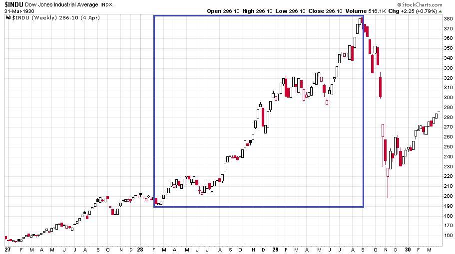 Heti gyertyás grafikonon a Dow Jones Industrial Average index1927. január 1. és 1930. március 31. között