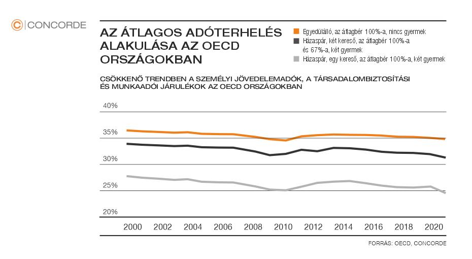 Concorde Blog - Átlagos adóterhelés alakulása az OECD országokban