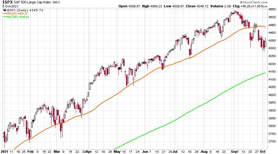 S&P 500 napi gyertyákkal 50 napos, és 200 napos mozgóátlaggal