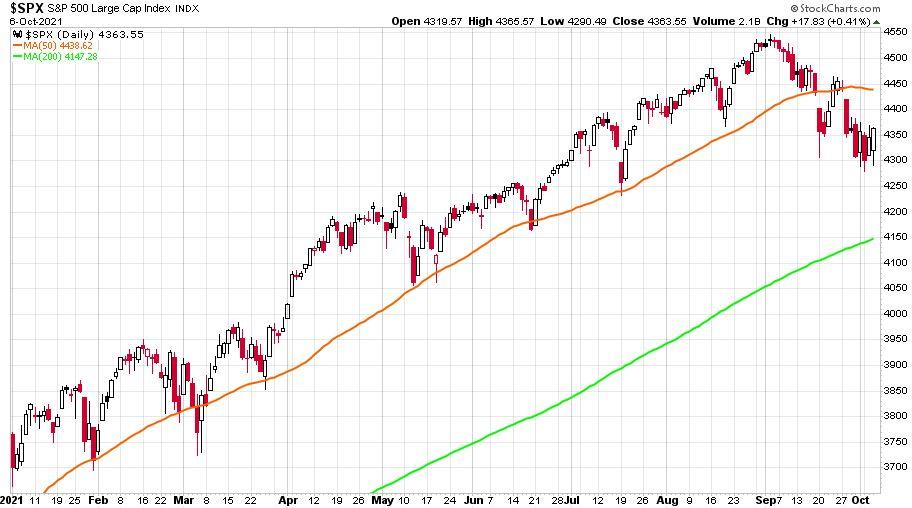 S&P 500 grafikon 2021. január 4. és 2021. október 6. között