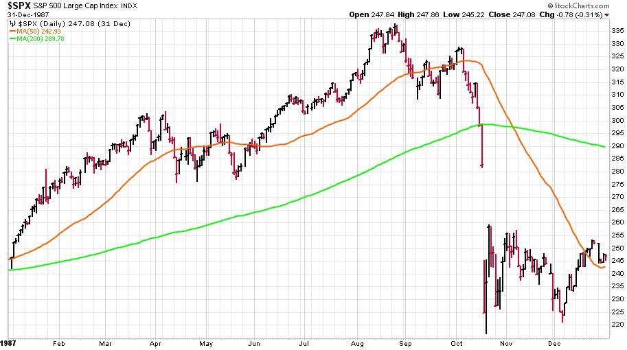 Október 19., 1987 - S&P 500 index napi barchartokkal